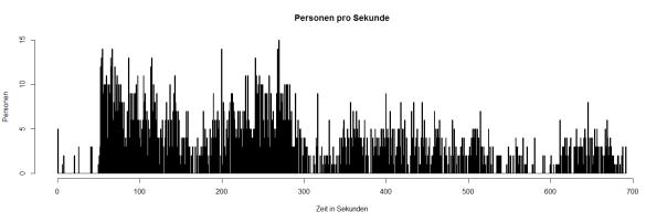 Visualisierung der Rohdaten (Auflösung 1 Sekunden)